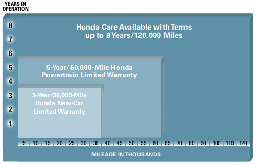 Honda Care Coverage Term